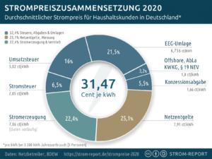 strompreiszusammensetzung-2020